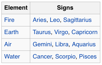 Comparing Venus Zodiac Signs